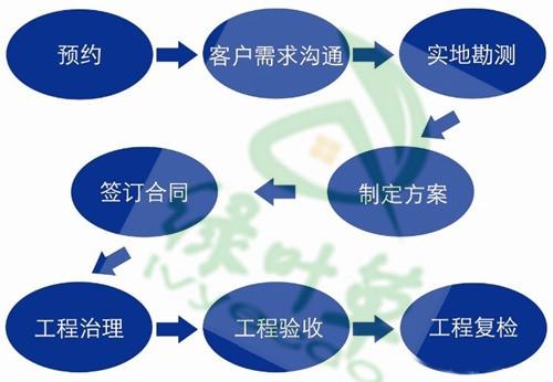 选择一家室内空气治理公司做空气治理的步骤有哪些?
